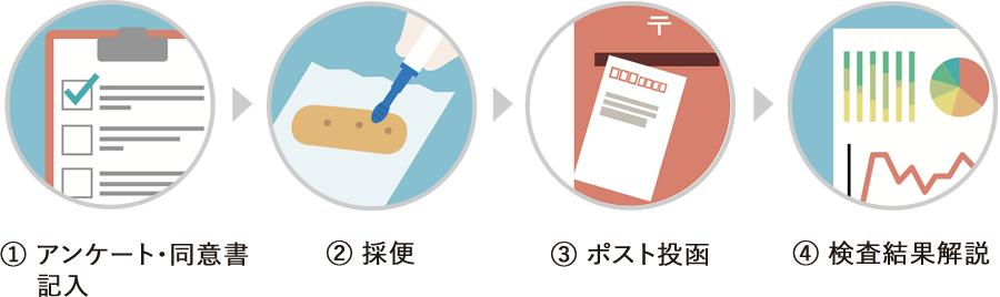 検査方法のフロー図